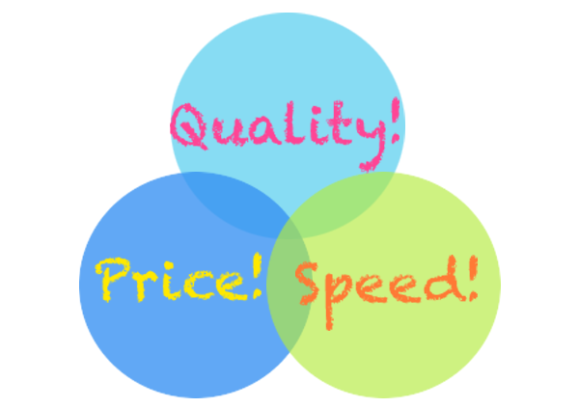 business venn diagram, quality, price, speed