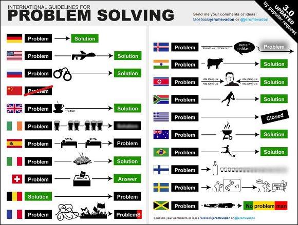 solving_top