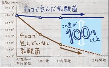 ロッテ乳酸菌ショコラ_図1