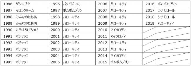 歴代 大賞 サンリオ キャラクター